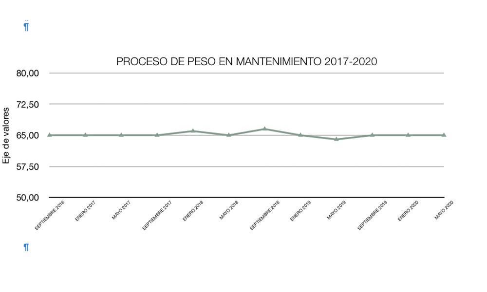 Proceso de peso 2017 - 2020